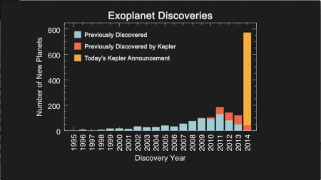 exoplanet-discoveries-histogram