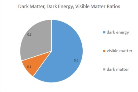 dark matter ratio dark energy pie chart