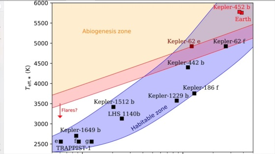 habit zone exoplanets