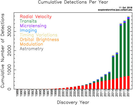 exo_planets by year