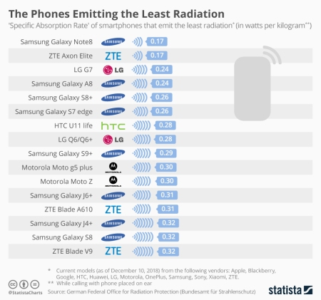 smart _phones_emitting_the_least_radiation_n
