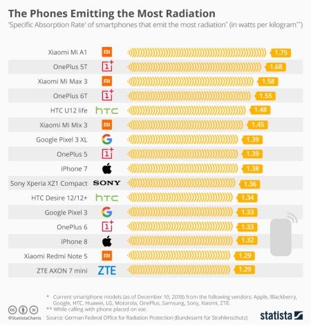 smart phone radiation